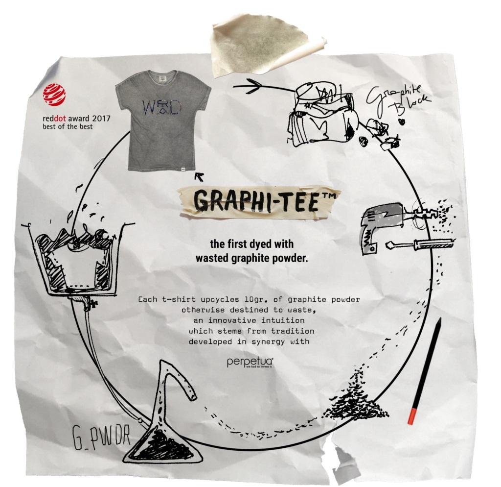Infografica sul ciclo della grafite utilizzata per la T-shirt di Wrad Living