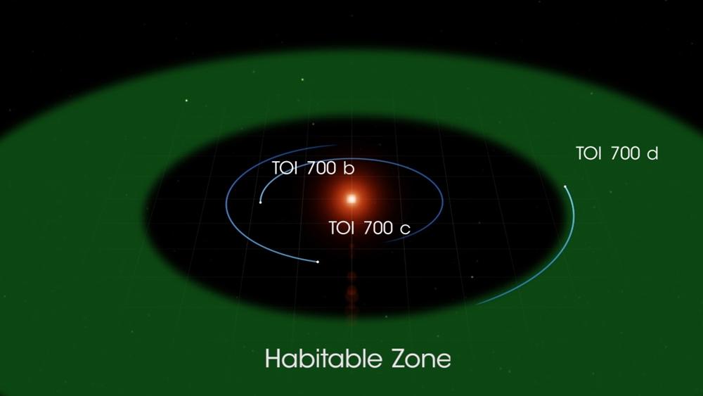 Il sistema planetario TOI 700